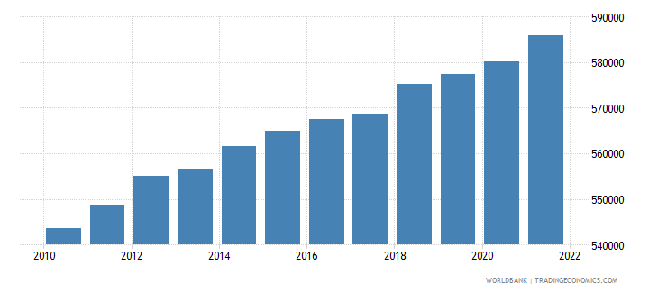 afghanistan age population age 02 male interpolated wb data