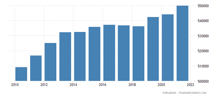 afghanistan age population age 03 female interpolated wb data
