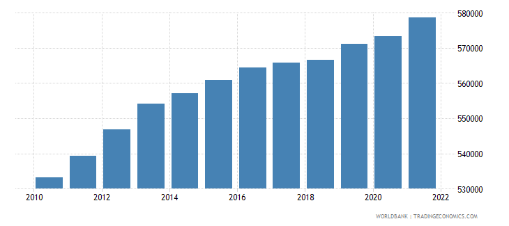 afghanistan age population age 03 male interpolated wb data