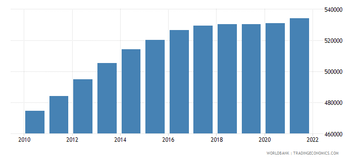 afghanistan age population age 06 female interpolated wb data