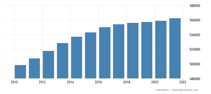 afghanistan age population age 06 male interpolated wb data