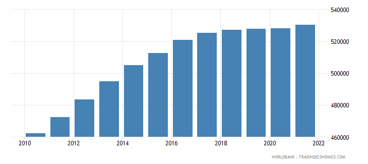 afghanistan age population age 07 female interpolated wb data
