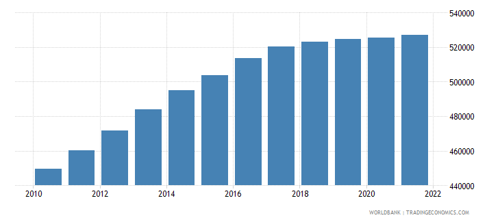 afghanistan age population age 08 female interpolated wb data