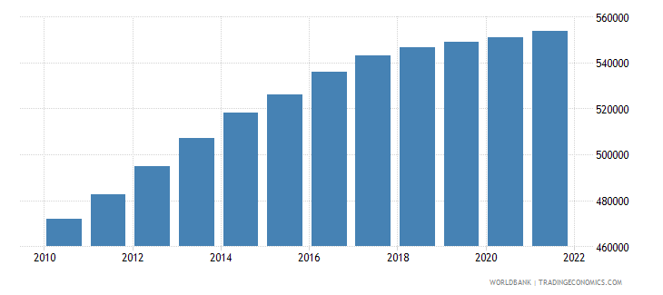 afghanistan age population age 08 male interpolated wb data