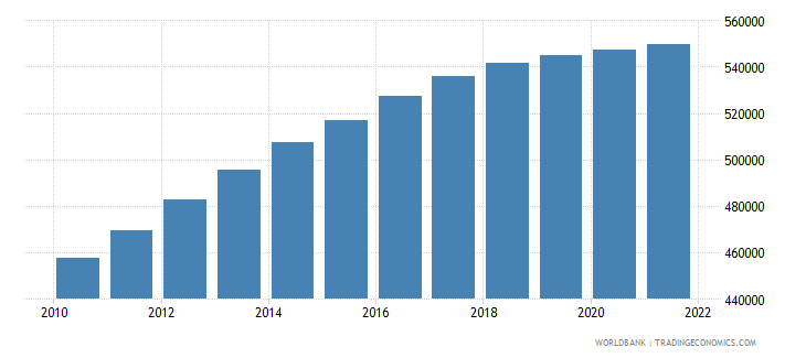 afghanistan age population age 09 male interpolated wb data