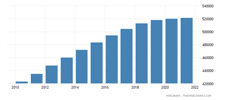 afghanistan age population age 10 female interpolated wb data