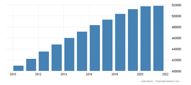 afghanistan age population age 11 female interpolated wb data