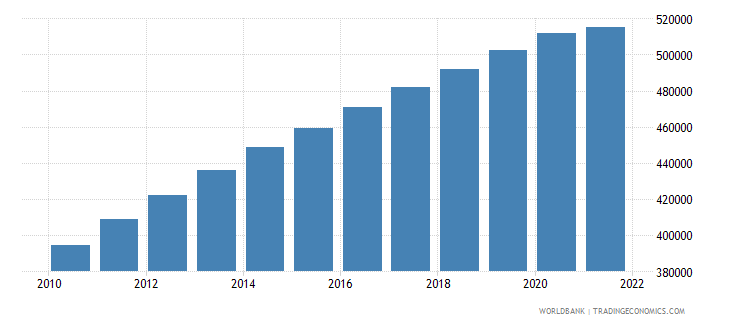 afghanistan age population age 12 female interpolated wb data