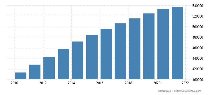 afghanistan age population age 12 male interpolated wb data