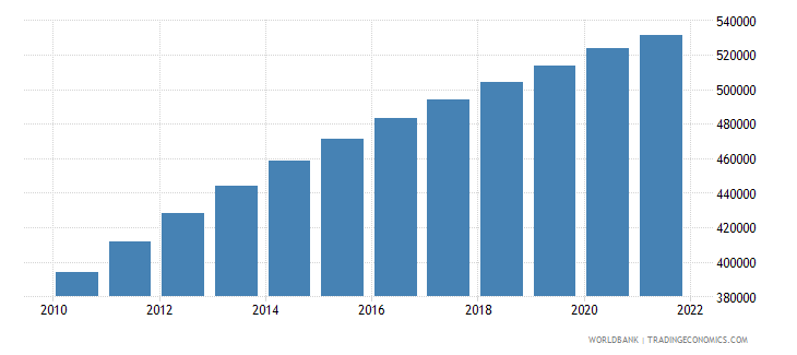 afghanistan age population age 13 male interpolated wb data