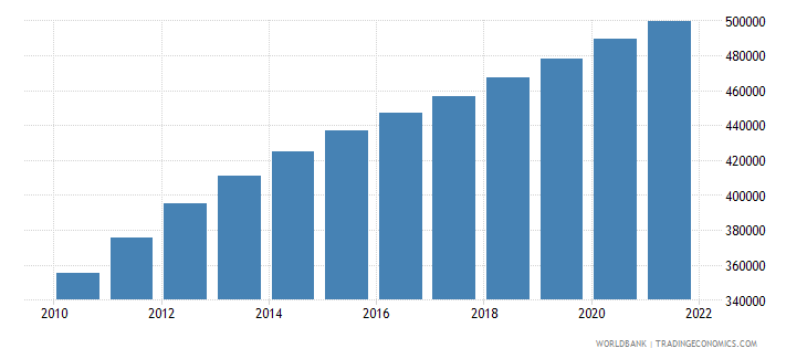afghanistan age population age 14 female interpolated wb data