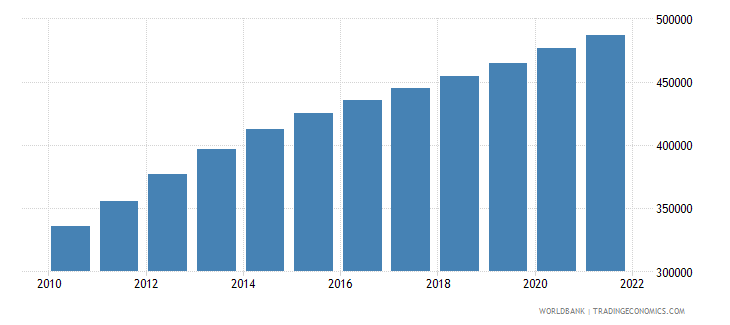 afghanistan age population age 15 female interpolated wb data