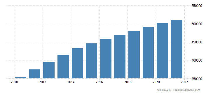 afghanistan age population age 15 male interpolated wb data