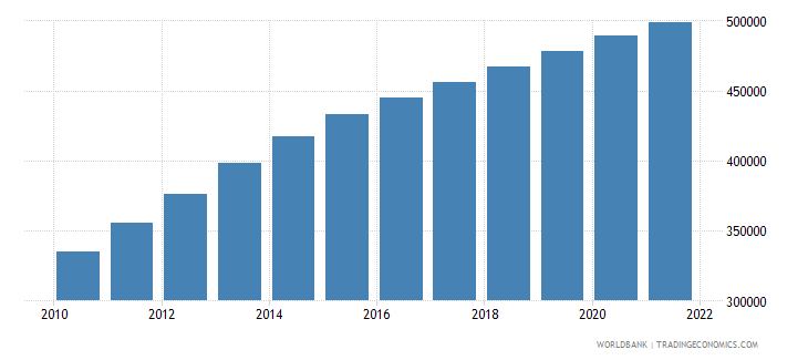 afghanistan age population age 16 male interpolated wb data