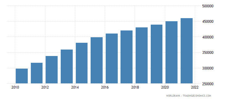 afghanistan age population age 17 female interpolated wb data
