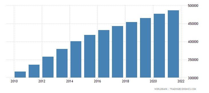 afghanistan age population age 17 male interpolated wb data