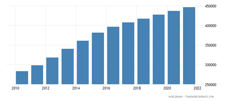 afghanistan age population age 18 female interpolated wb data