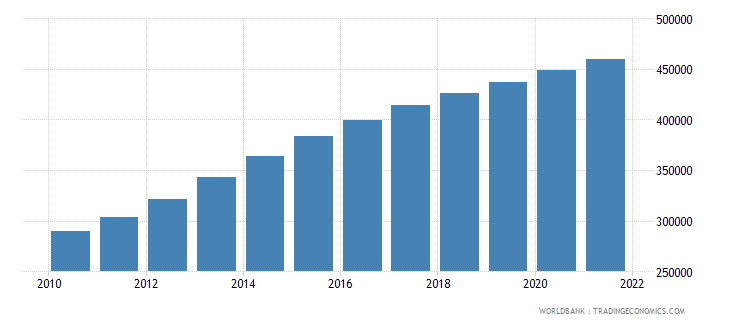 afghanistan age population age 19 male interpolated wb data
