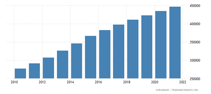 afghanistan age population age 20 male interpolated wb data