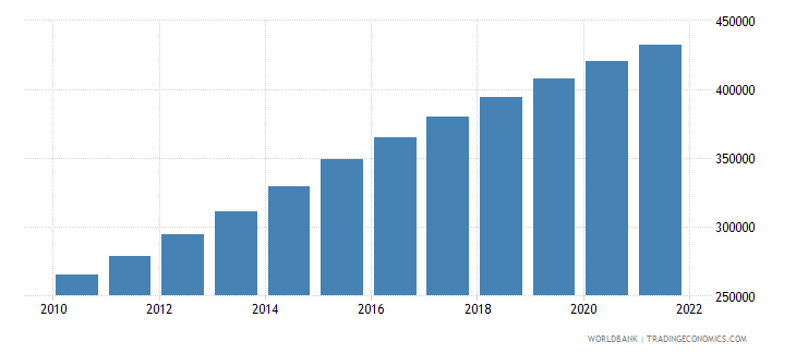 afghanistan age population age 21 male interpolated wb data