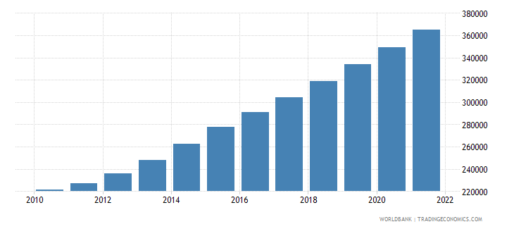 afghanistan age population age 24 female interpolated wb data