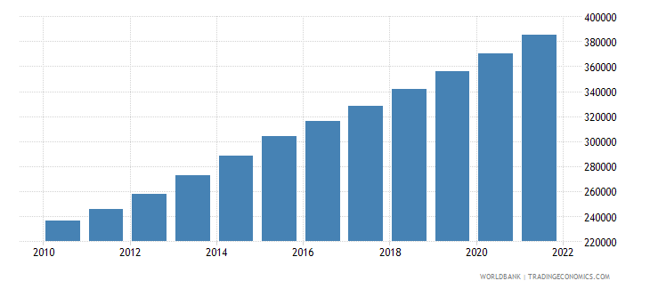 afghanistan age population age 24 male interpolated wb data