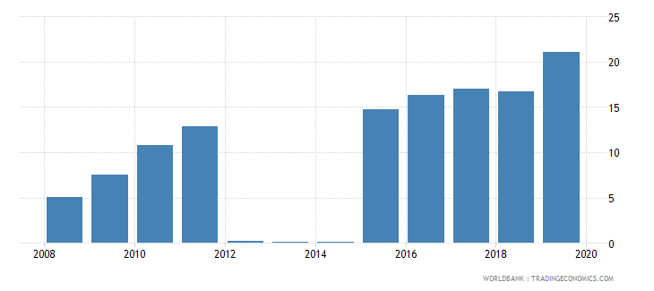 afghanistan agricultural raw materials exports percent of merchandise exports wb data