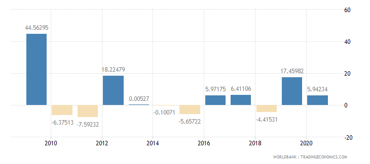 afghanistan agriculture value added annual percent growth wb data