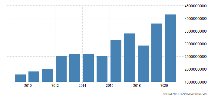 afghanistan agriculture value added current lcu wb data