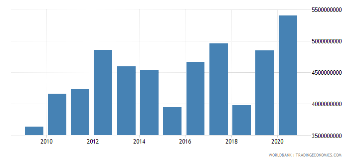 afghanistan agriculture value added us dollar wb data