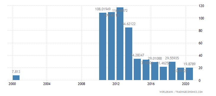 afghanistan air transport freight million ton km wb data