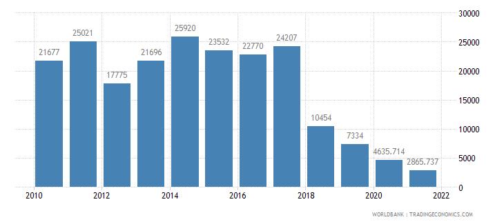 afghanistan air transport registered carrier departures worldwide wb data
