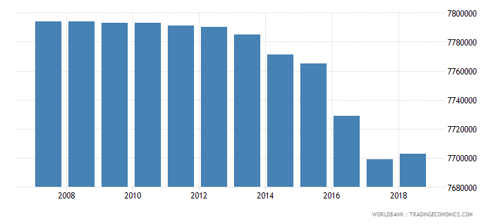 afghanistan arable land hectares wb data