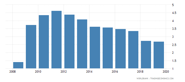 afghanistan armed forces personnel percent of total labor force wb data