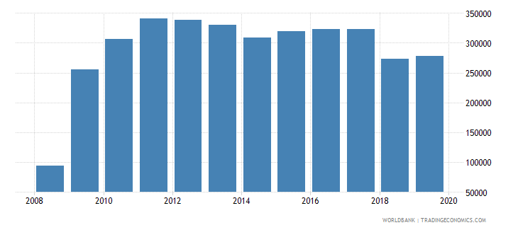 afghanistan armed forces personnel total wb data