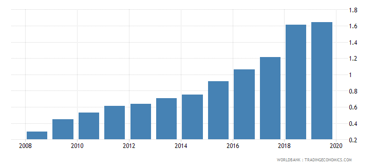 afghanistan atms per 100000 adults gfd wb data