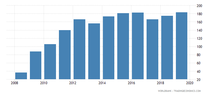 afghanistan bank accounts per 1000 adults wb data