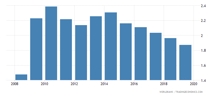 afghanistan bank branches per 100000 adults wb data