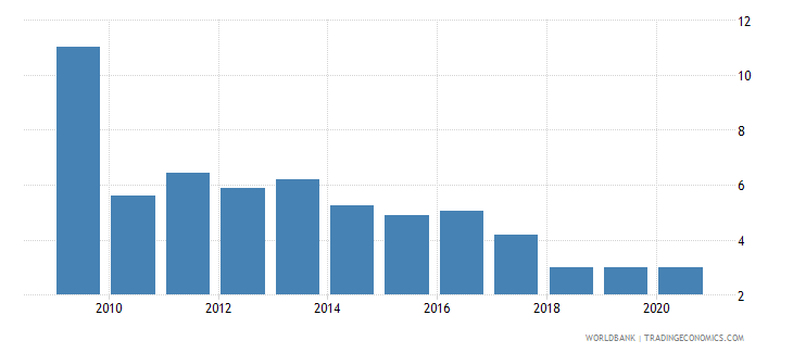 afghanistan bank net interest margin percent wb data