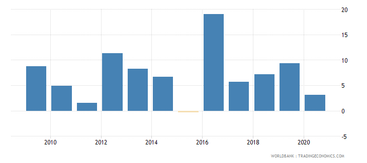 afghanistan bank return on equity percent after tax wb data