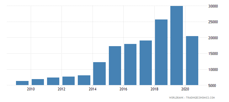 afghanistan battle related deaths number of people wb data