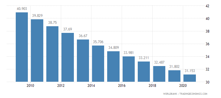 afghanistan birth rate crude per 1 000 people wb data