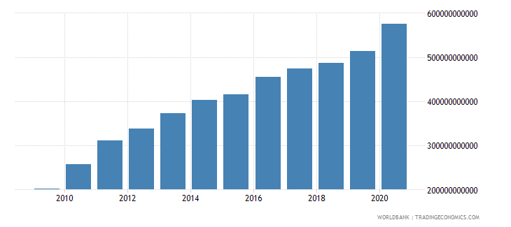 afghanistan broad money current lcu wb data