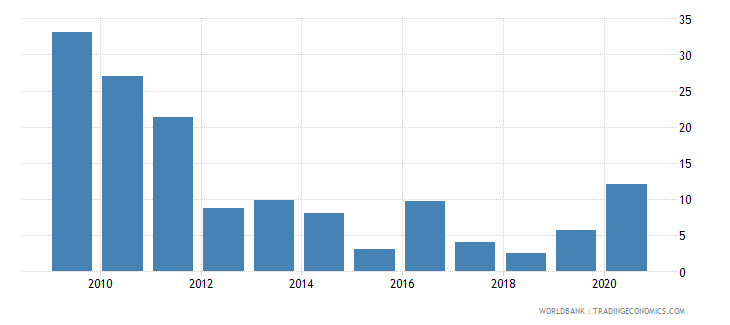 afghanistan broad money growth annual percent wb data