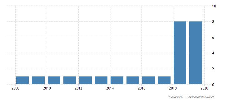 afghanistan business extent of disclosure index 0 less disclosure to 10 more disclosure wb data