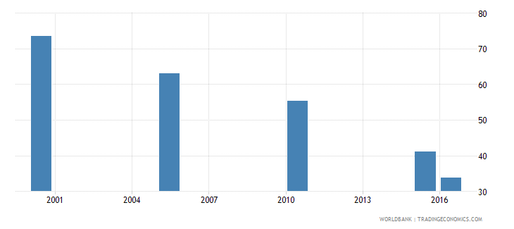 afghanistan cause of death by communicable diseases ages 15 34 female percent of relevant age group wb data