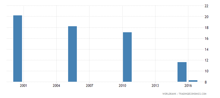 afghanistan cause of death by communicable diseases ages 15 34 male percent of relevant age group wb data