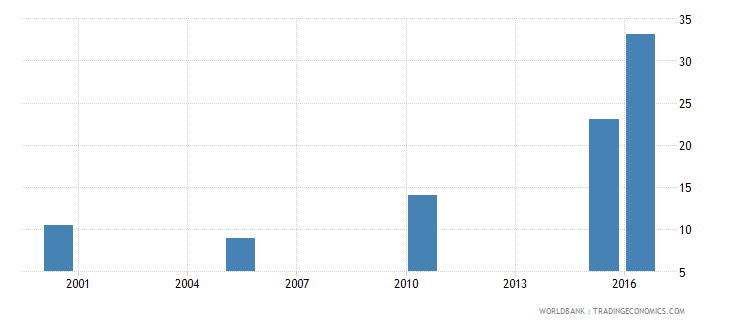 afghanistan cause of death by injury ages 15 34 female percent of relevant age group wb data