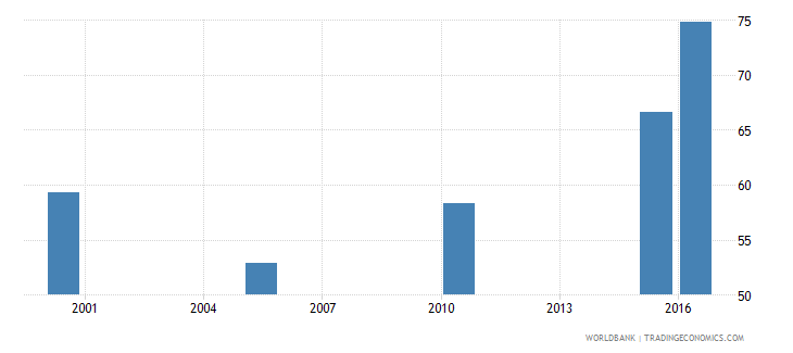 afghanistan cause of death by injury ages 15 34 male percent of relevant age group wb data