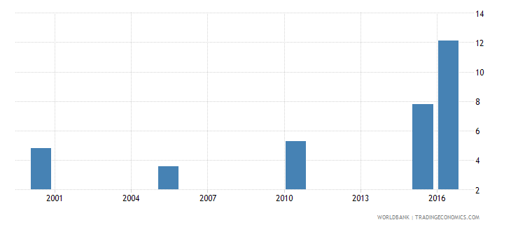afghanistan cause of death by injury ages 35 59 female percent of relevant age group wb data
